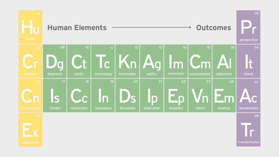 Human Elements – Outcomes