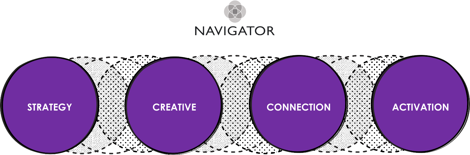 Navigator – STRATEGY | CREATIVE | CONNECTION | ACTIVATION